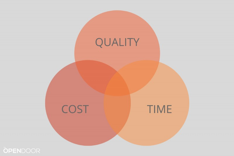 Quality, Cost & Time: How To Choose Between Competing Project Constraints
